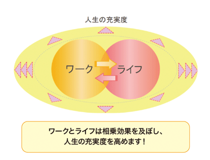 ワーク・ライフバランスの本質 これがワーク・ライフバランスの本質です。 ここ数年、ワーク・ライフ